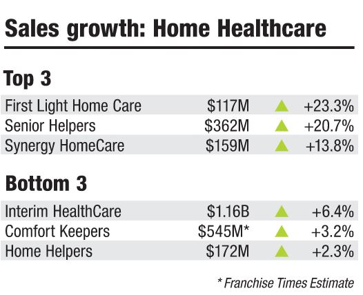 Franchise Times Top 200+, Senior Care Sales are Up